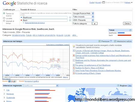 Google Insights Statistiche di Ricerca
